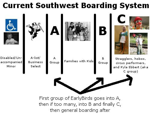 Get Group A on Southwest Airlines