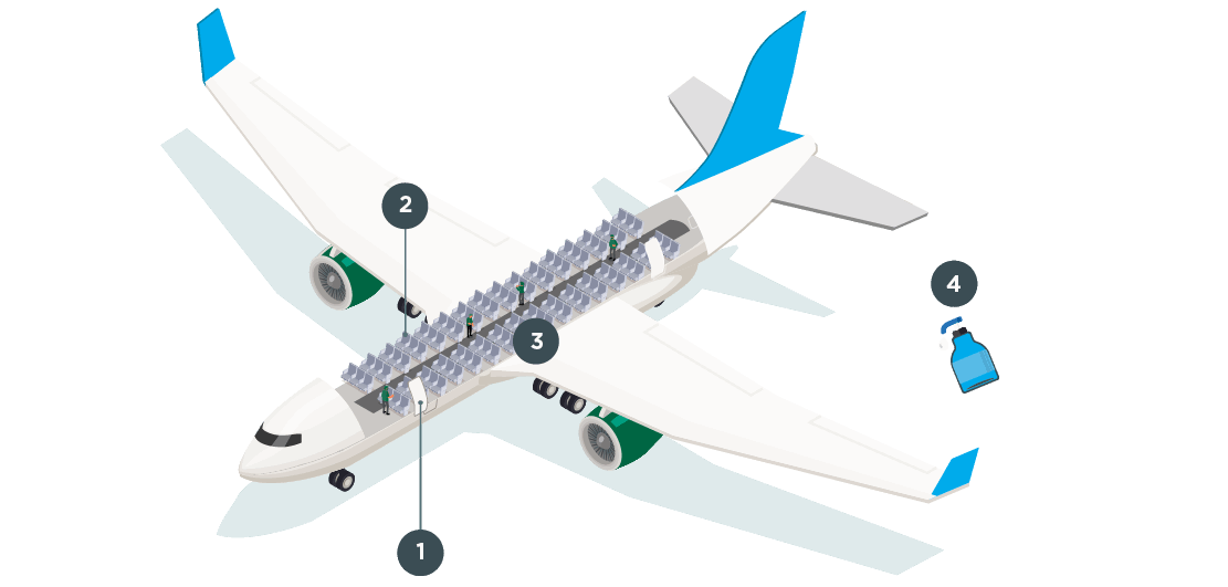 Airplane Layout