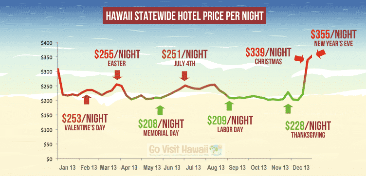 which-month-is-cheapest-to-fly-to-hawaii